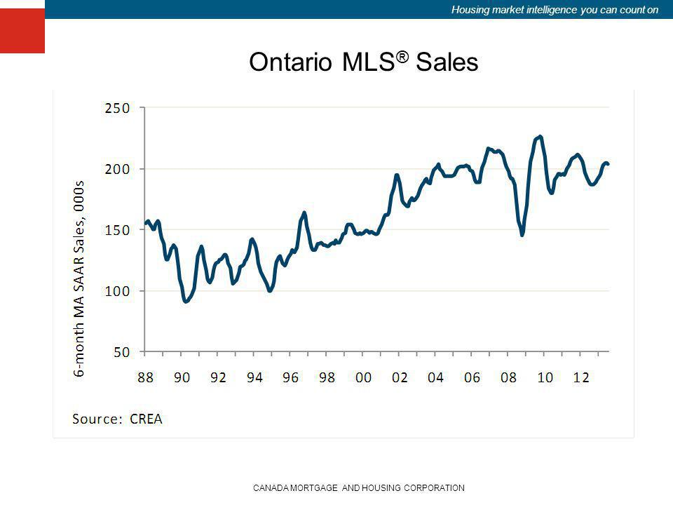 Housing market intelligence you can count on CANADA MORTGAGE AND HOUSING CORPORATION Ontario MLS ® Sales