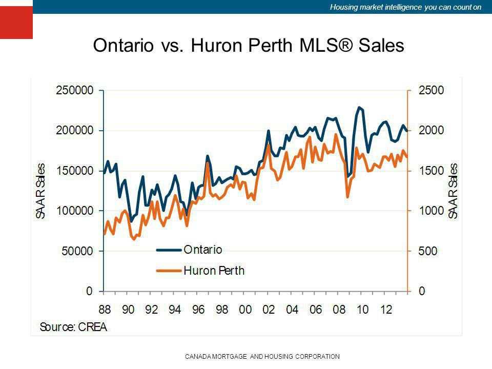 Housing market intelligence you can count on CANADA MORTGAGE AND HOUSING CORPORATION Ontario vs. Huron Perth MLS® Sales