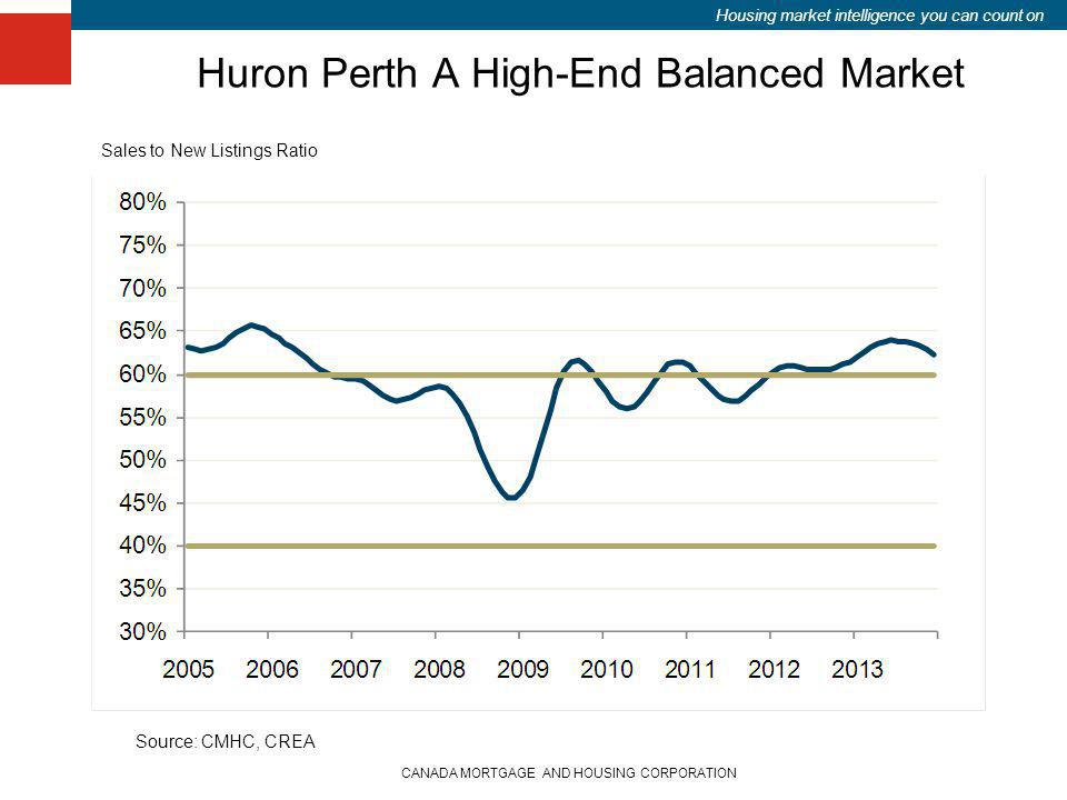 Housing market intelligence you can count on Huron Perth A High-End Balanced Market CANADA MORTGAGE AND HOUSING CORPORATION Source: CMHC, CREA Sales t