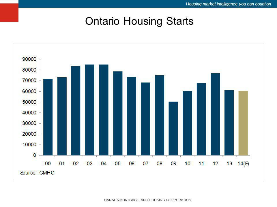 Housing market intelligence you can count on CANADA MORTGAGE AND HOUSING CORPORATION Ontario Housing Starts