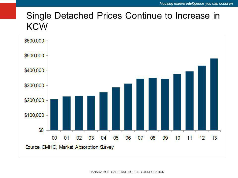 Housing market intelligence you can count on Single Detached Prices Continue to Increase in KCW CANADA MORTGAGE AND HOUSING CORPORATION