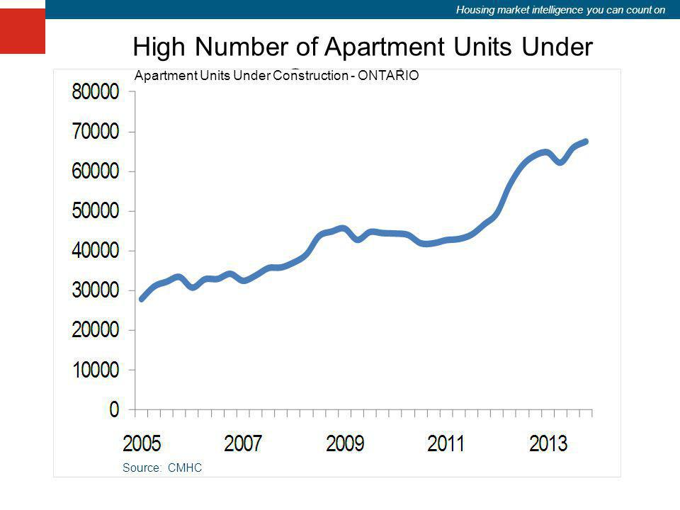 Housing market intelligence you can count on High Number of Apartment Units Under Construction Apartment Units Under Construction - ONTARIO Source: CM