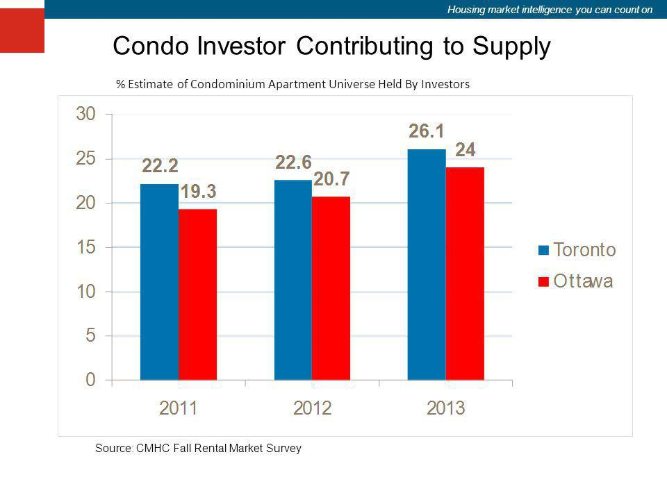 Housing market intelligence you can count on Condo Investor Contributing to Supply % Estimate of Condominium Apartment Universe Held By Investors Sour