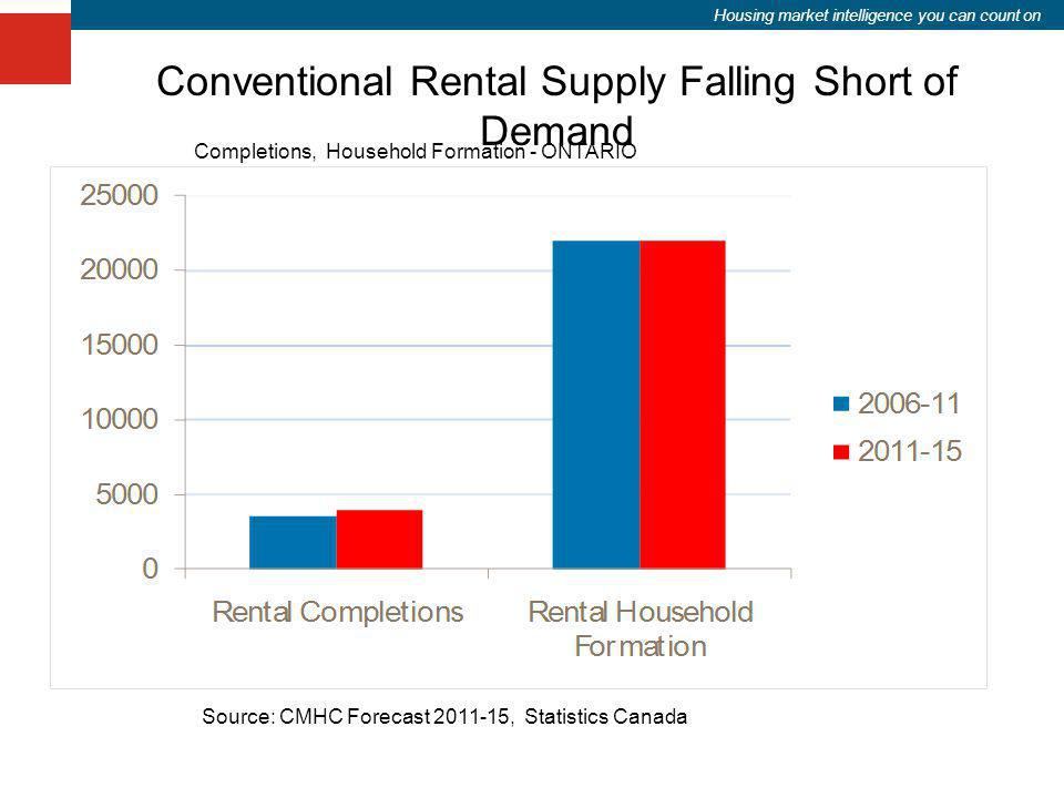 Housing market intelligence you can count on Conventional Rental Supply Falling Short of Demand Source: CMHC Forecast 2011-15, Statistics Canada Compl