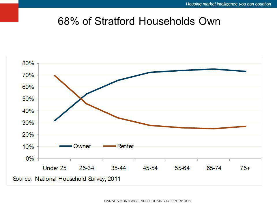 Housing market intelligence you can count on CANADA MORTGAGE AND HOUSING CORPORATION 68% of Stratford Households Own