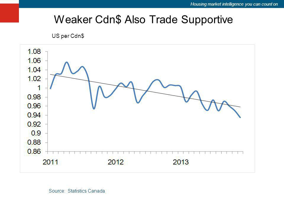 Housing market intelligence you can count on Weaker Cdn$ Also Trade Supportive US per Cdn$ Source: Statistics Canada