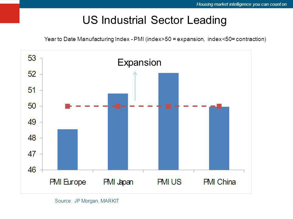 Housing market intelligence you can count on US Industrial Sector Leading Year to Date Manufacturing Index - PMI (index>50 = expansion, index<50= cont