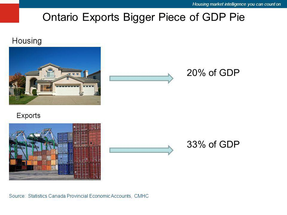 Housing market intelligence you can count on Ontario Exports Bigger Piece of GDP Pie 33% of GDP Housing Exports 20% of GDP Source: Statistics Canada P