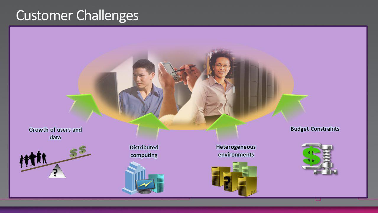 Increased Digitization of content Source: IDC s 2009 Enterprise Disk Storage Consumption Model