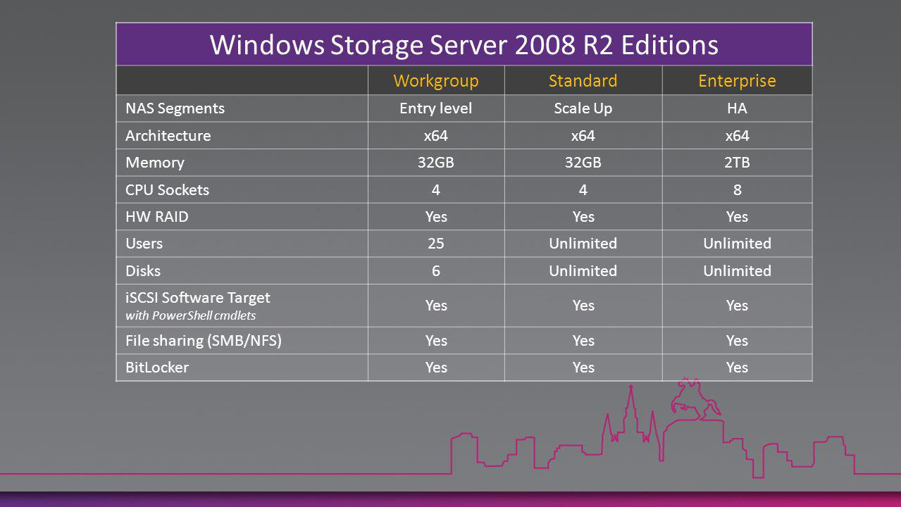 Windows Storage Server 2008 R2 Editions WorkgroupStandardEnterprise NAS SegmentsEntry levelScale UpHA Architecturex64 Memory32GB 2TB CPU Sockets448 HW RAIDYes Users25Unlimited Disks6Unlimited iSCSI Software Target with PowerShell cmdlets Yes File sharing (SMB/NFS)Yes BitLockerYes