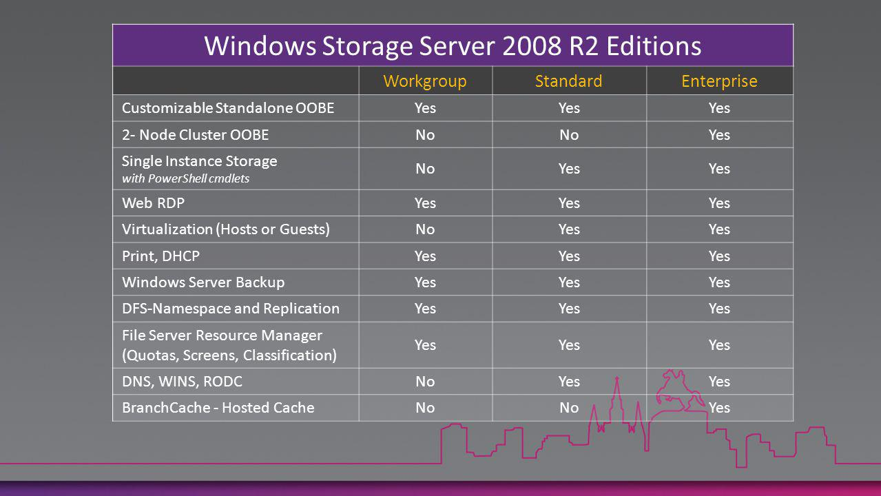 Windows Storage Server 2008 R2 Editions WorkgroupStandardEnterprise Customizable Standalone OOBEYes 2- Node Cluster OOBENo Yes Single Instance Storage