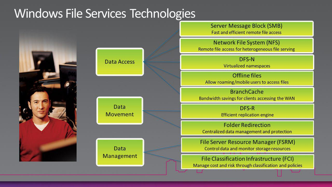 Data Access Server Message Block (SMB) Fast and efficient remote file access Network File System (NFS) Remote file access for heterogeneous file serving DFS-N Virtualized namespaces Offline files Allow roaming/mobile users to access files BranchCache Bandwidth savings for clients accessing the WAN Data Movement DFS-R Efficient replication engine Folder Redirection Centralized data management and protection Data Management File Server Resource Manager (FSRM) Control data and monitor storage resources File Classification Infrastructure (FCI) Manage cost and risk through classification and policies