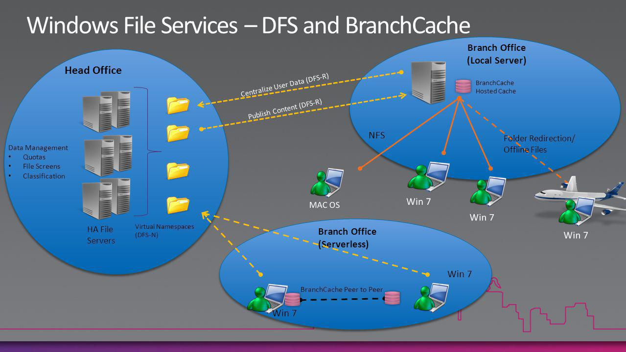 Branch Office (Local Server) Head Office BranchCache Peer to Peer Data Management Quotas File Screens Classification Win 7 BranchCache Hosted Cache Folder Redirection/ Offline Files Branch Office (Serverless) HA File Servers Virtual Namespaces (DFS-N) Publish Content (DFS-R) Centralize User Data (DFS-R) NFS