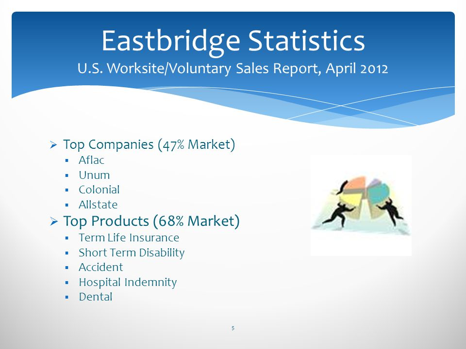 Top Companies (47% Market) Aflac Unum Colonial Allstate Top Products (68% Market) Term Life Insurance Short Term Disability Accident Hospital Indemnit