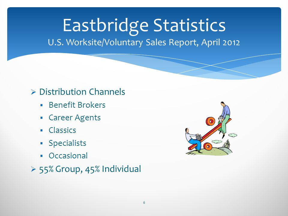 Distribution Channels Benefit Brokers Career Agents Classics Specialists Occasional 55% Group, 45% Individual 6 Eastbridge Statistics U.S. Worksite/Vo