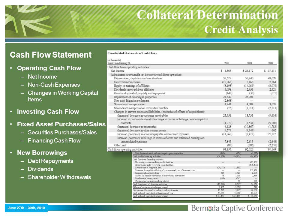 Collateral Determination Credit Analysis Cash Flow Statement Operating Cash Flow –Net Income –Non-Cash Expenses –Changes in Working Capital Items Investing Cash Flow Fixed Asset Purchases/Sales –Securities Purchases/Sales –Financing Cash Flow New Borrowings –Debt Repayments –Dividends –Shareholder Withdrawals