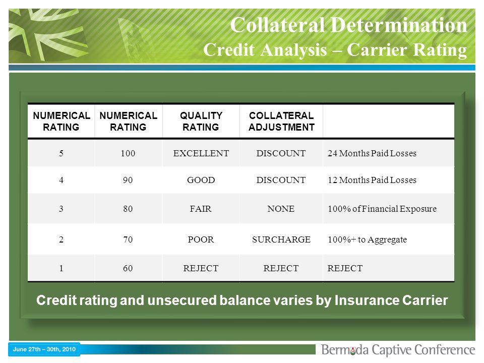 Collateral Determination Credit Analysis – Carrier Rating Credit rating and unsecured balance varies by Insurance Carrier NUMERICAL RATING QUALITY RATING COLLATERAL ADJUSTMENT 5100EXCELLENTDISCOUNT24 Months Paid Losses 490GOODDISCOUNT12 Months Paid Losses 380FAIRNONE100% of Financial Exposure 270POORSURCHARGE100%+ to Aggregate 160REJECT