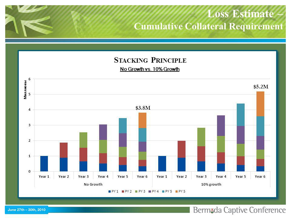 Loss Estimate – Cumulative Collateral Requirement No Growth vs. 10% Growth S TACKING P RINCIPLE