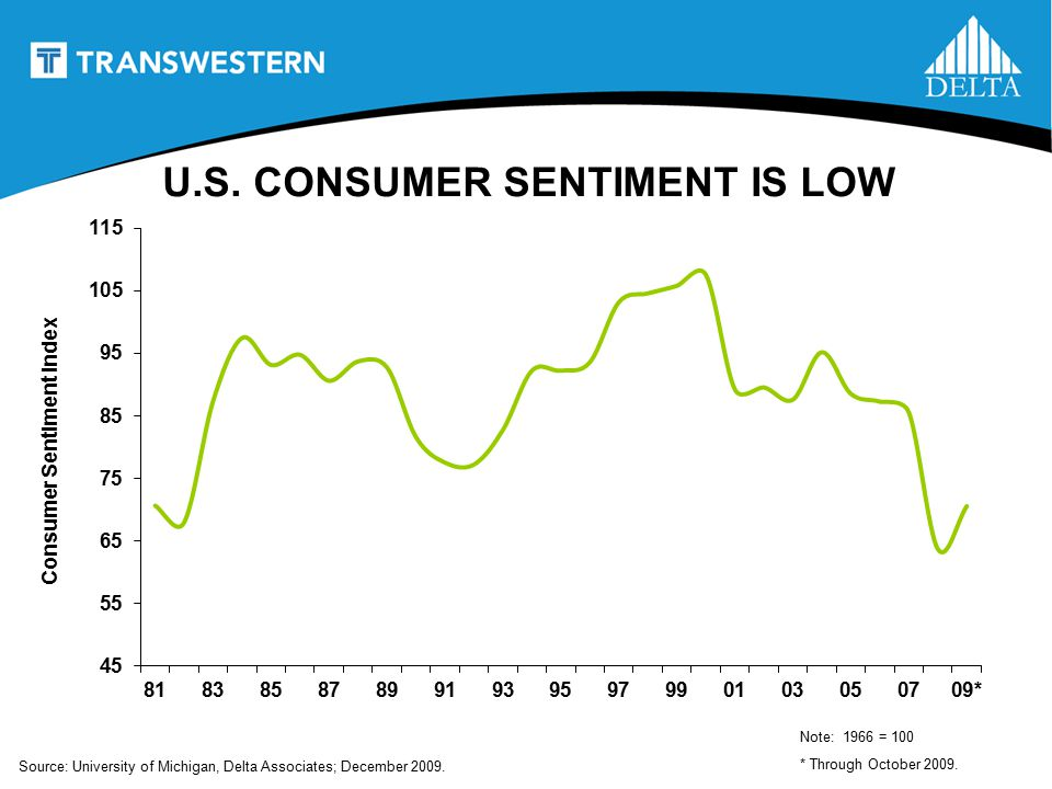 U.S. CONSUMER SENTIMENT IS LOW Source: University of Michigan, Delta Associates; December 2009.
