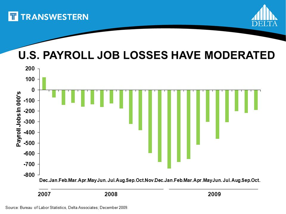 Source: Bureau of Labor Statistics, Delta Associates; December 2009.