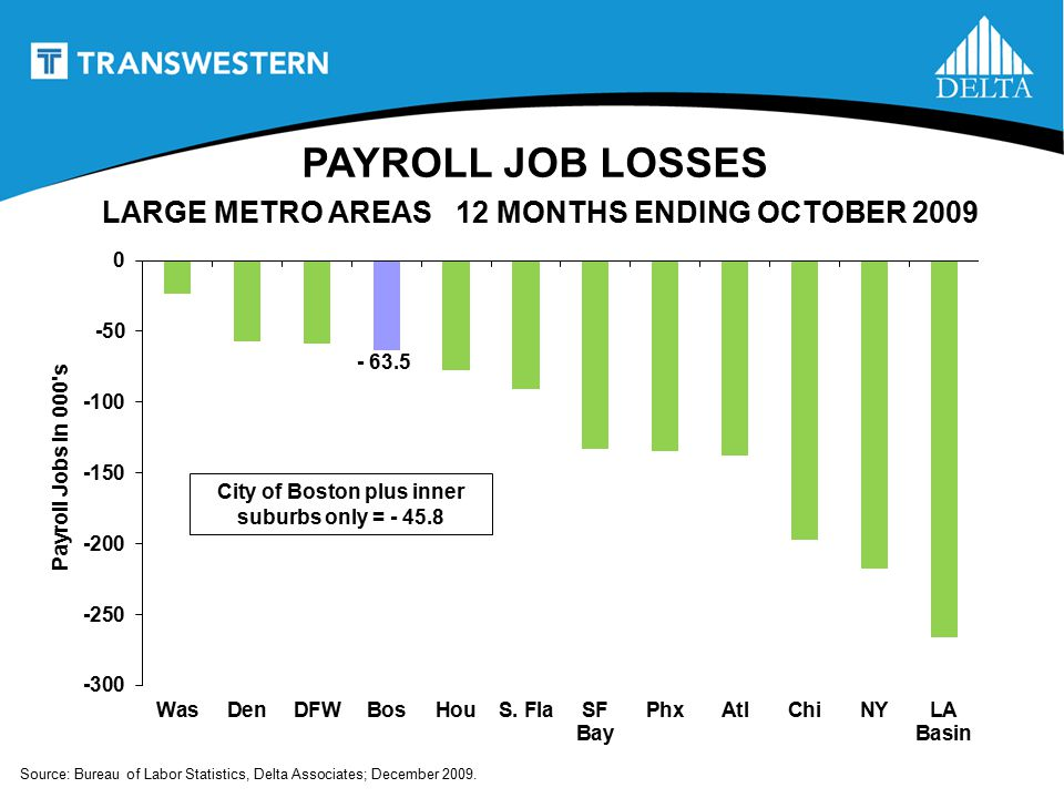 PAYROLL JOB LOSSES - 63.5 Source: Bureau of Labor Statistics, Delta Associates; December 2009.