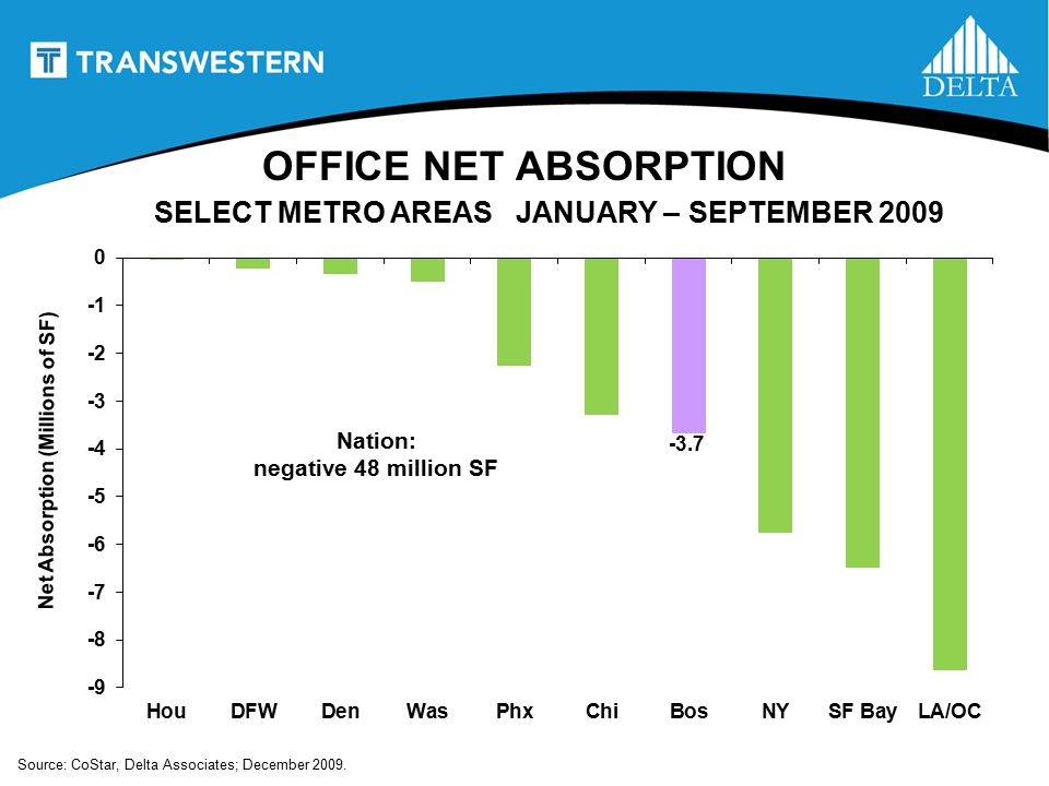 OFFICE NET ABSORPTION SELECT METRO AREAS JANUARY – SEPTEMBER 2009 -3.7 Source: CoStar, Delta Associates; December 2009.