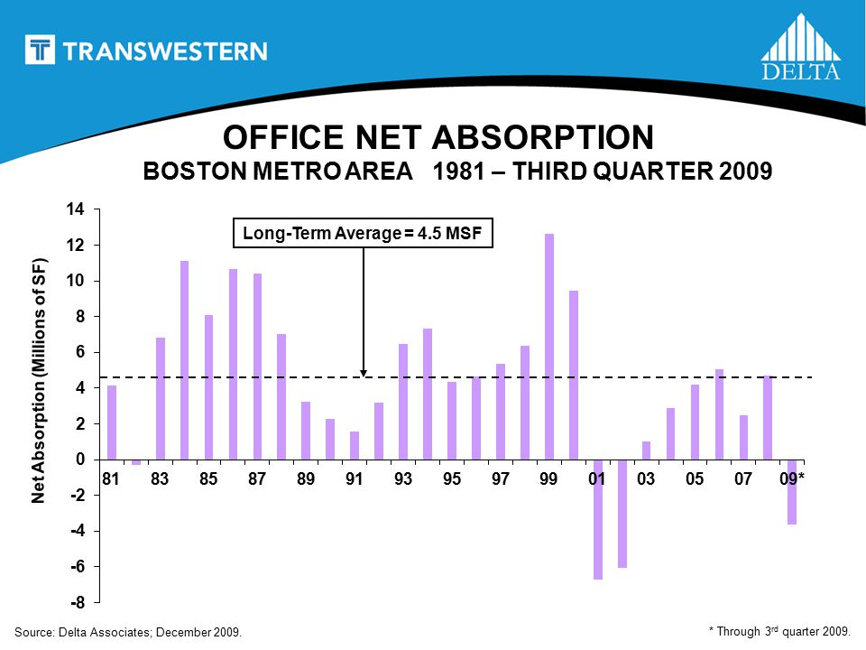 OFFICE NET ABSORPTION BOSTON METRO AREA 1981 – THIRD QUARTER 2009 Net Absorption (Millions of SF) Long-Term Average = 4.5 MSF * Through 3 rd quarter 2009.
