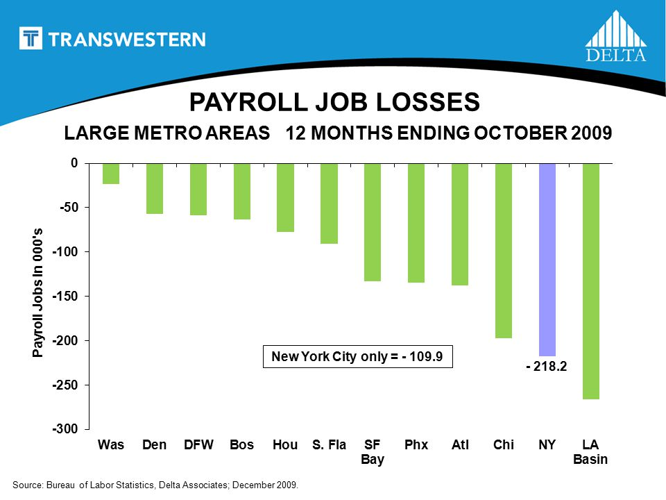 PAYROLL JOB LOSSES - 218.2 Source: Bureau of Labor Statistics, Delta Associates; December 2009.