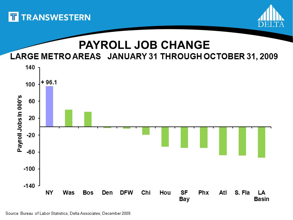 PAYROLL JOB CHANGE + 96.1 Source: Bureau of Labor Statistics, Delta Associates; December 2009.