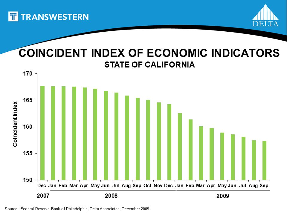 2007 Coincident Index Source: Federal Reserve Bank of Philadelphia, Delta Associates; December 2009.