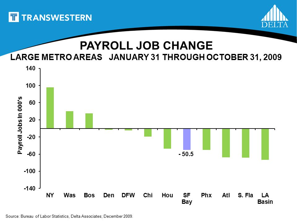 PAYROLL JOB CHANGE - 50.5 Source: Bureau of Labor Statistics, Delta Associates; December 2009.