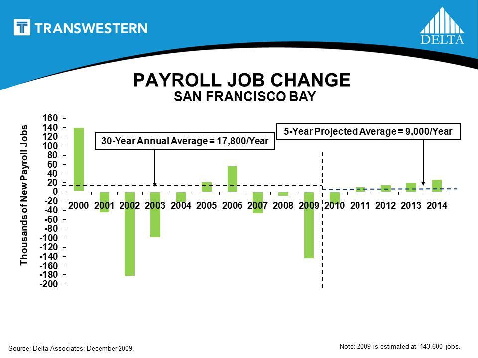 5-Year Projected Average = 9,000/Year30-Year Annual Average = 17,800/Year Source: Delta Associates; December 2009.