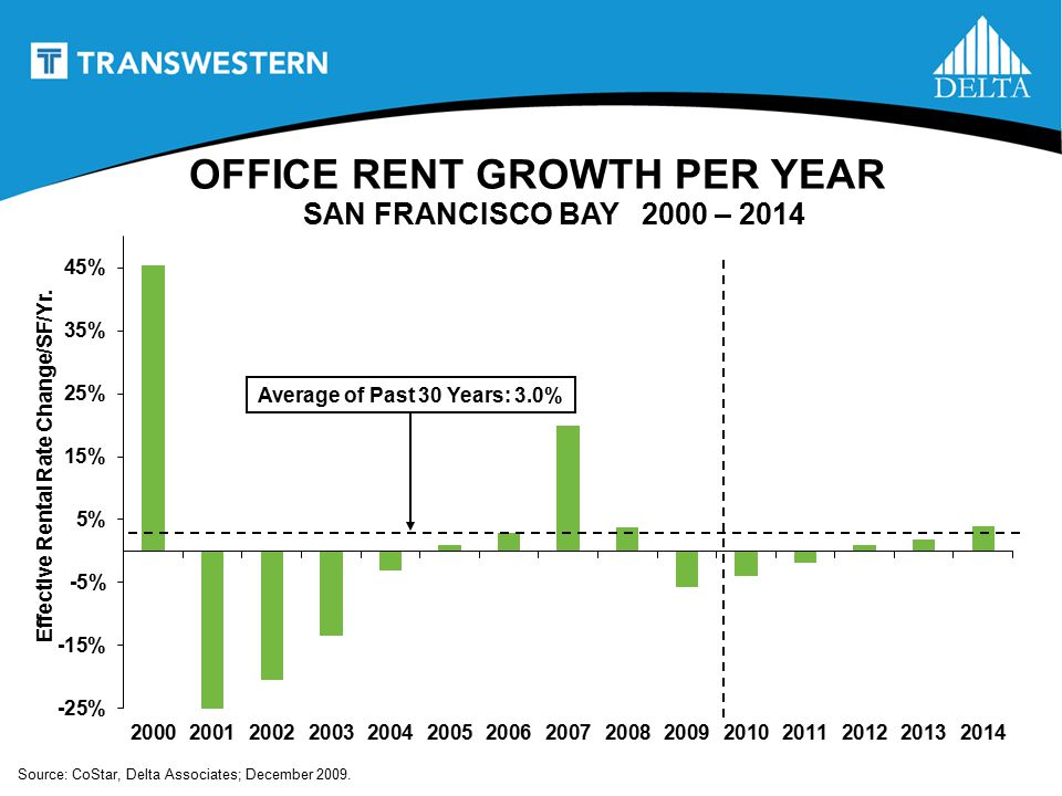 OFFICE RENT GROWTH PER YEAR SAN FRANCISCO BAY 2000 – 2014 Average of Past 30 Years: 3.0% Effective Rental Rate Change/SF/Yr.