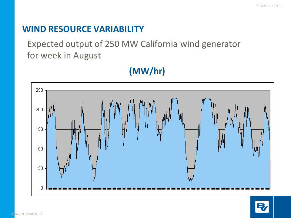Black & Veatch - 8 SOLAR RESOURCE VARIABILITY Expected generation of 250 MW California solar resource for typical August week (5-50 MW facilities in different locations) (MW/hr) 5 October 2011