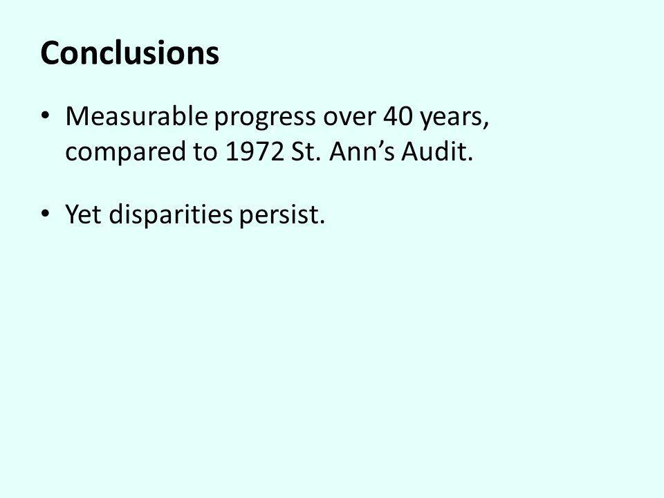 Conclusions Measurable progress over 40 years, compared to 1972 St. Anns Audit. Yet disparities persist.