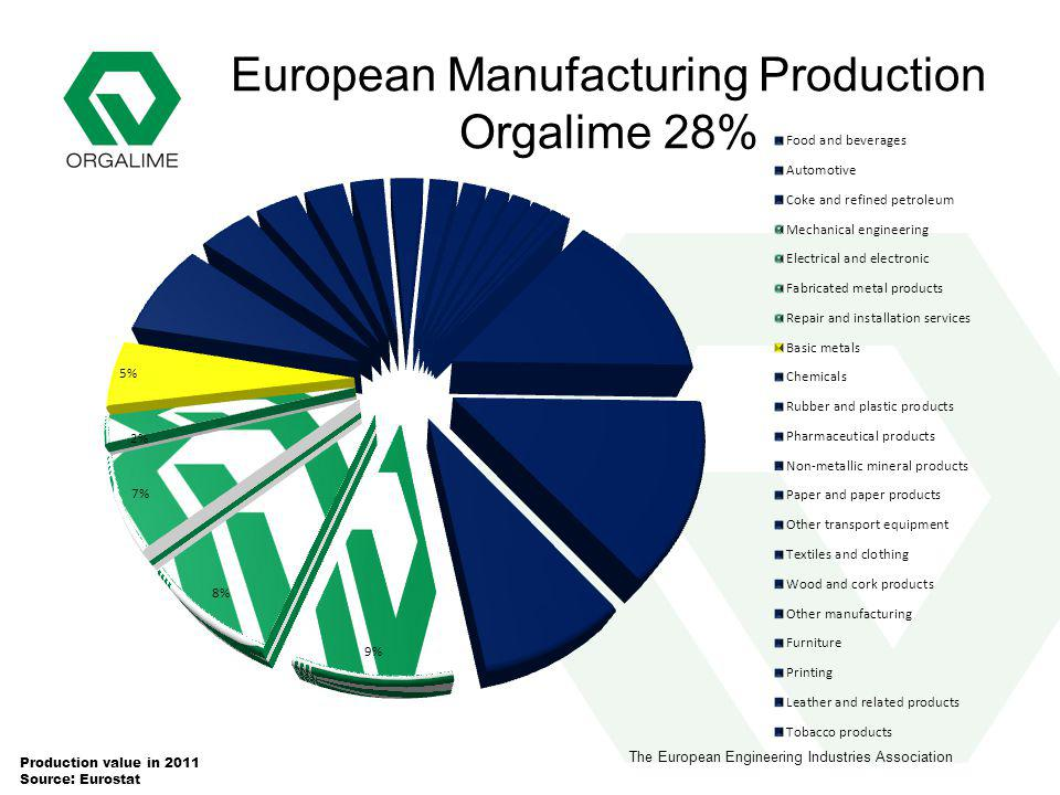 The European Engineering Industries Association European Manufacturing Production Orgalime 28% Production value in 2011 Source: Eurostat