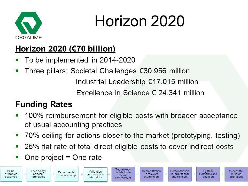 The European Engineering Industries Association Horizon 2020 Horizon 2020 (70 billion) To be implemented in 2014-2020 Three pillars: Societal Challeng