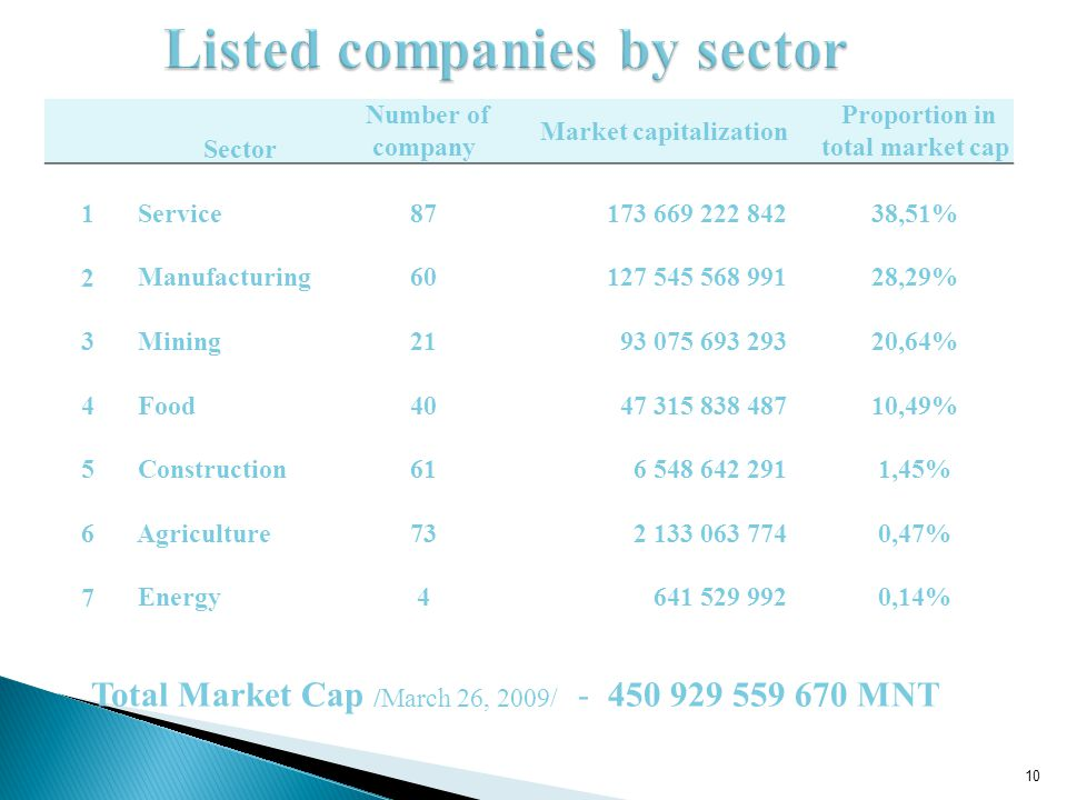 Sector Number of company Market capitalization Proportion in total market cap 1 Service87 173 669 222 84238,51% 2 Manufacturing60 127 545 568 99128,29% 3 Mining21 93 075 693 29320,64% 4 Food40 47 315 838 48710,49% 5 Construction61 6 548 642 2911,45% 6 Agriculture73 2 133 063 7740,47% 7 Energy4 641 529 9920,14% Total Market Cap /March 26, 2009/ - 450 929 559 670 MNT 10
