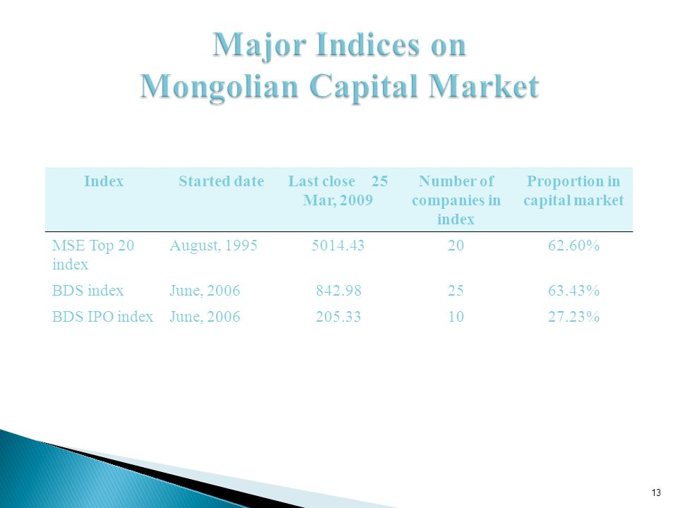 IndexStarted dateLast close 25 Mar, 2009 Number of companies in index Proportion in capital market MSE Top 20 index August, 19955014.432062.60% BDS indexJune, 2006842.982563.43% BDS IPO indexJune, 2006205.331027.23% 13