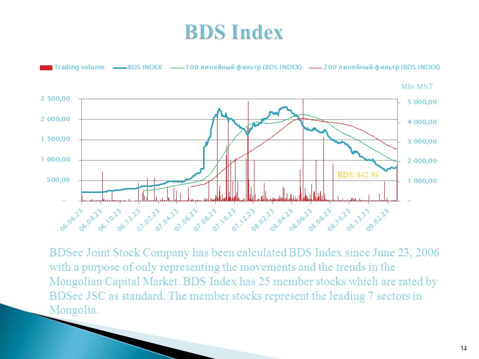 BDS: 842.98 BDSec Joint Stock Company has been calculated BDS Index since June 23, 2006 with a purpose of only representing the movements and the trends in the Mongolian Capital Market.