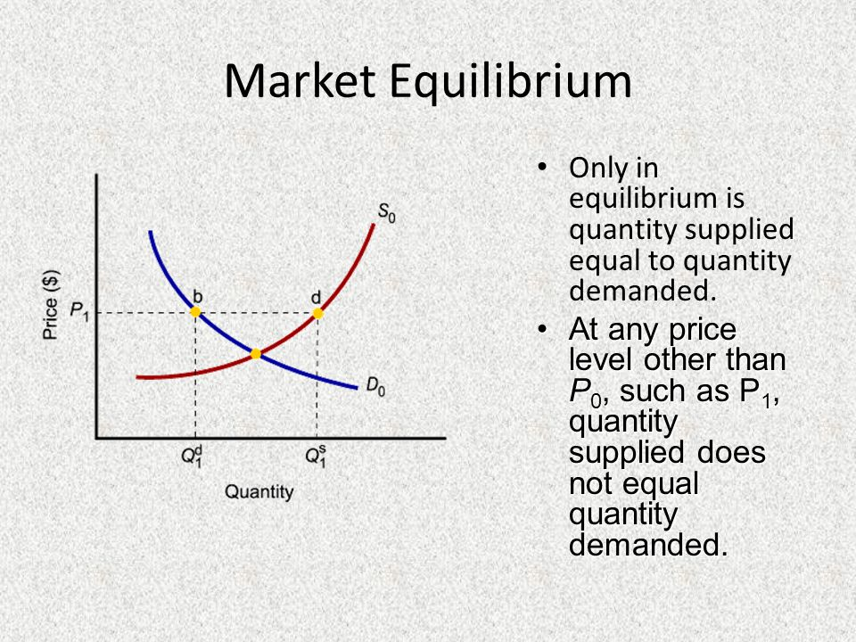 Market Equilibrium Only in equilibrium is quantity supplied equal to quantity demanded. At any price level other than P 0, such as P 1, quantity suppl