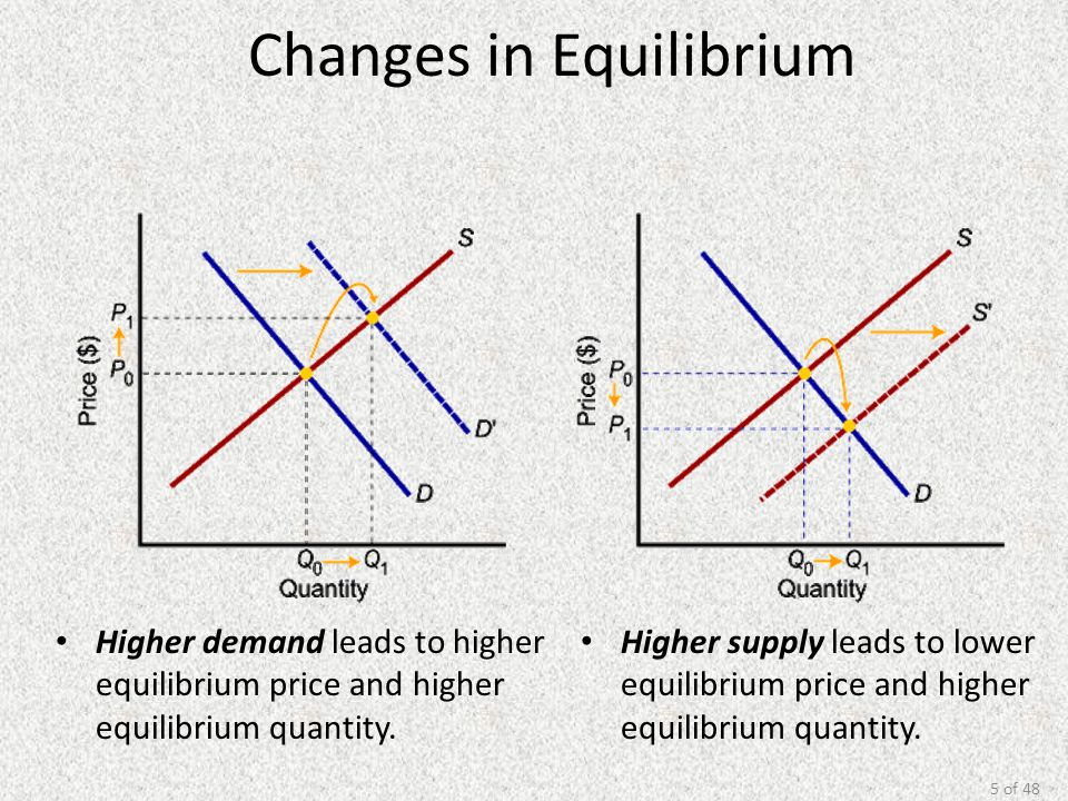 5 of 48 Changes in Equilibrium Higher demand leads to higher equilibrium price and higher equilibrium quantity. Higher supply leads to lower equilibri