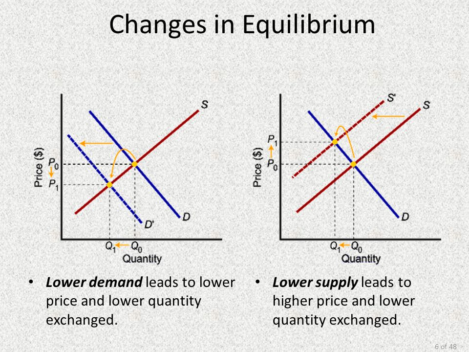 6 of 48 Changes in Equilibrium Lower demand leads to lower price and lower quantity exchanged. Lower supply leads to higher price and lower quantity e