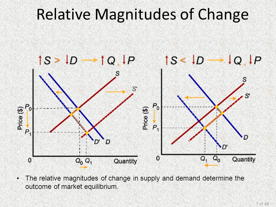 7 of 48 Relative Magnitudes of Change The relative magnitudes of change in supply and demand determine the outcome of market equilibrium.