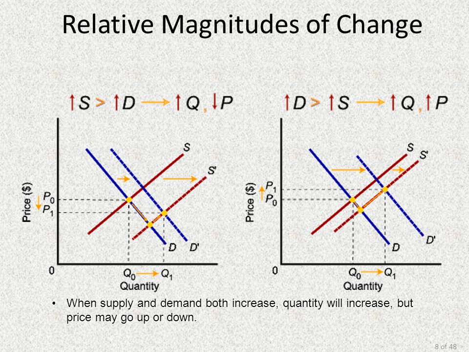 8 of 48 Relative Magnitudes of Change When supply and demand both increase, quantity will increase, but price may go up or down.When supply and demand