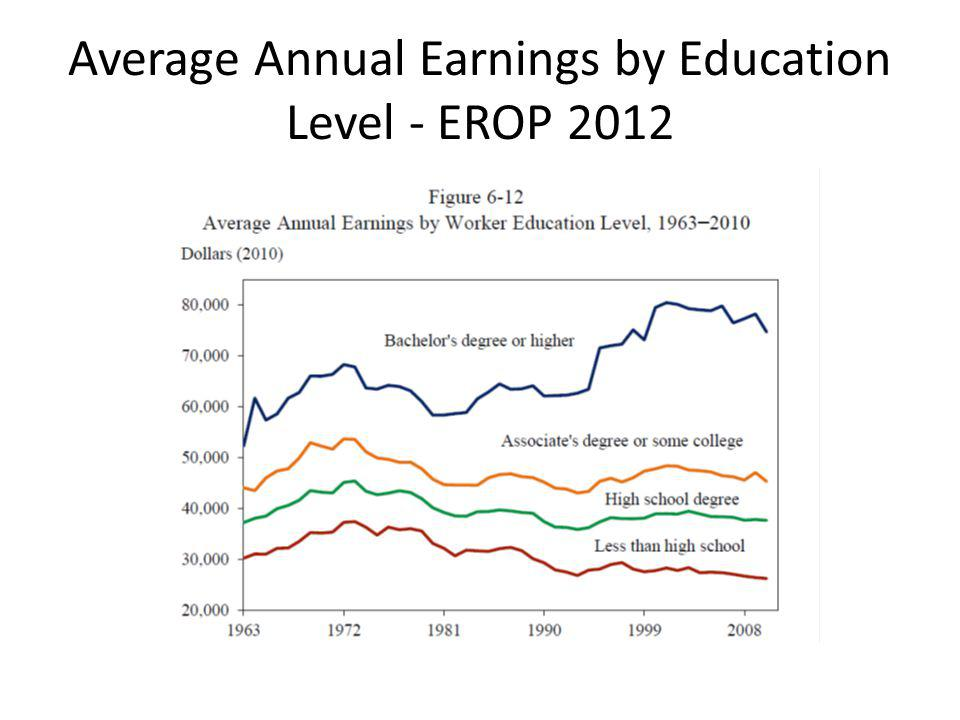Average Annual Earnings by Education Level - EROP 2012