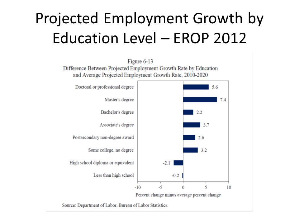 Projected Employment Growth by Education Level – EROP 2012