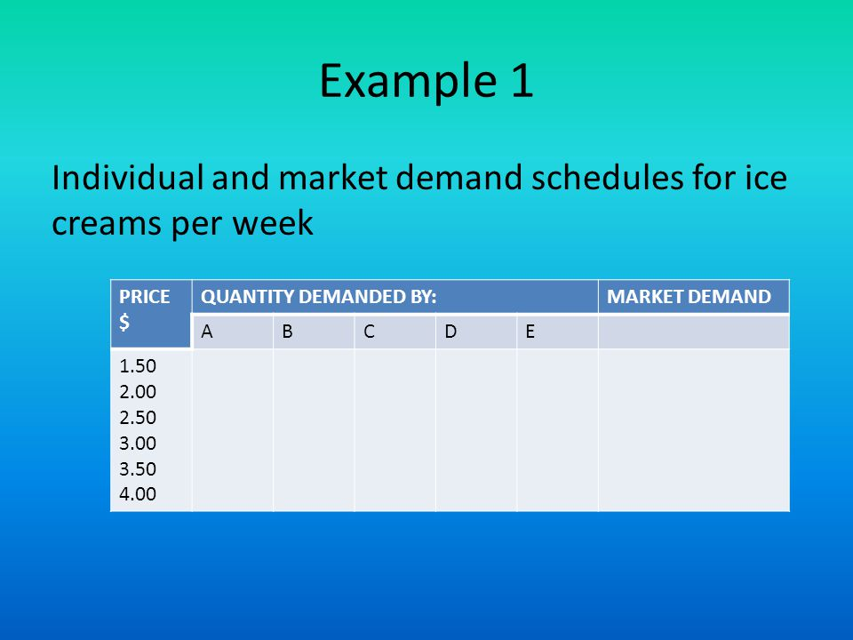 Example 1 Individual and market demand schedules for ice creams per week PRICE $ QUANTITY DEMANDED BY:MARKET DEMAND ABCDE 1.50 2.00 2.50 3.00 3.50 4.00