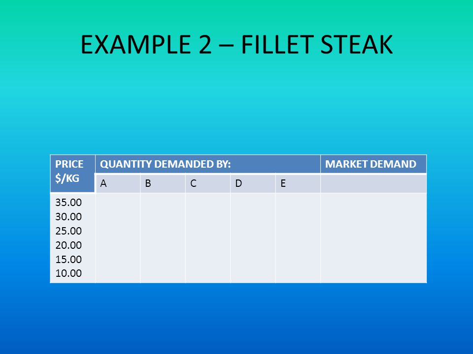 EXAMPLE 2 – FILLET STEAK PRICE $/KG QUANTITY DEMANDED BY:MARKET DEMAND ABCDE 35.00 30.00 25.00 20.00 15.00 10.00