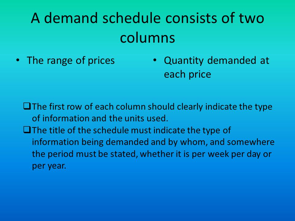 A demand schedule consists of two columns The range of prices Quantity demanded at each price The first row of each column should clearly indicate the type of information and the units used.